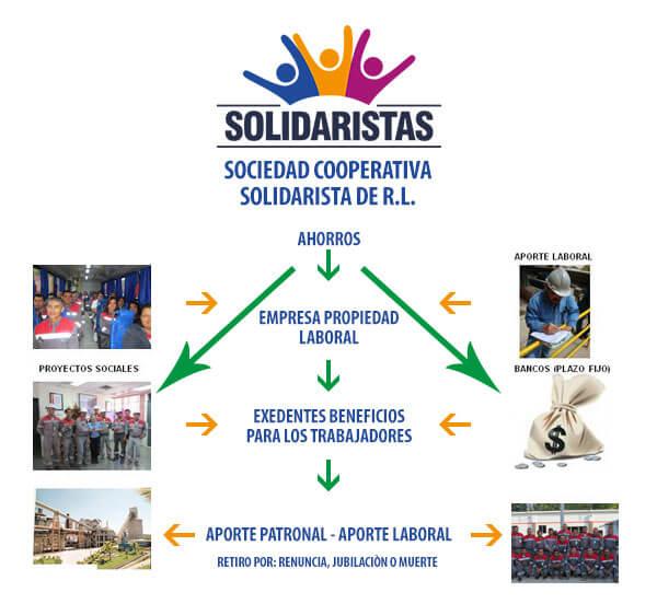diagrama-solidarismo-01